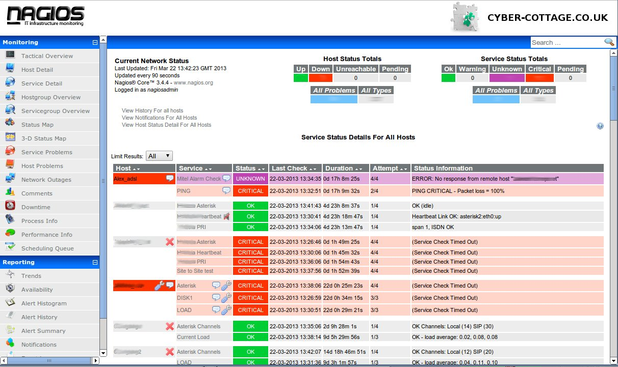 24×7 Asterisk server monitoring with Nagios.